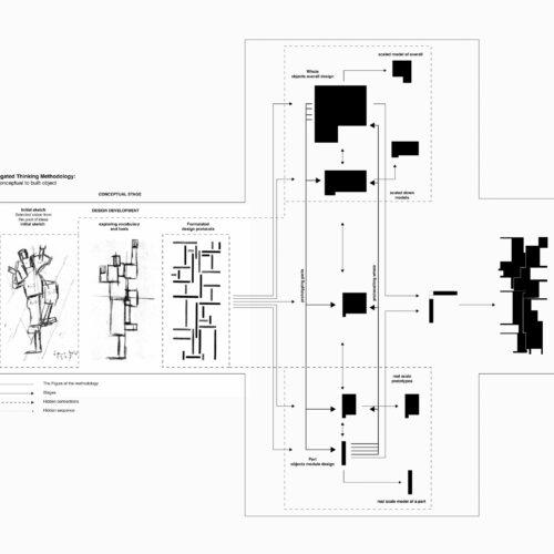 projects evolvment uus marts 2020_madalam